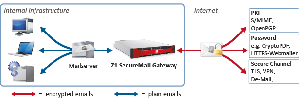 Email encryption with Z1 SecureMail Gateway