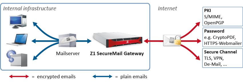 Secured mail through pgp mail gateway