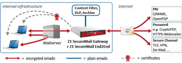 end-to-end email encryption with secured access point for content filter such as virus scanners inside the company infrastructure