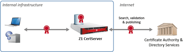 Z1 CertServer for key and certificate management