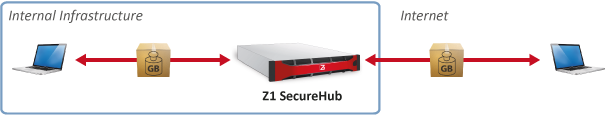 send and receive Large Files securely with Z1 SecureHub