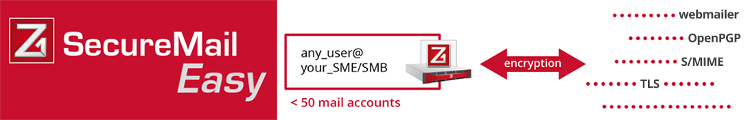 easy email encryption gateway solution for small businesses - SMB / SME